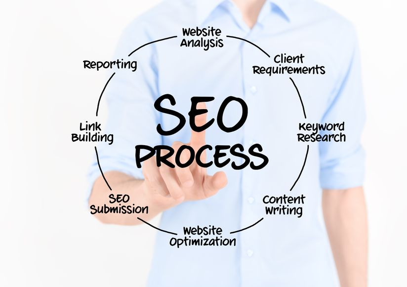 find an seo company in austin dallas houston san antonio (2)